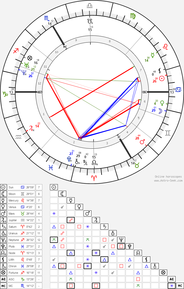Gottfried Keller - Astrology Natal Birth Chart