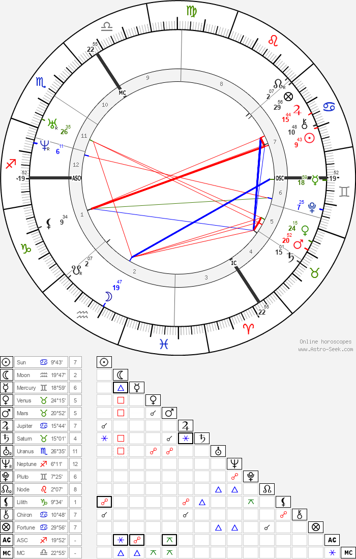 Gottfried Wilhelm Leibniz - Astrology Natal Birth Chart