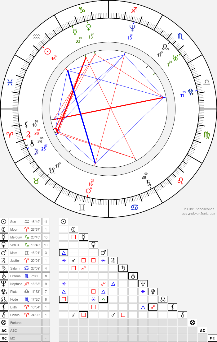GQ - Astrology Natal Birth Chart