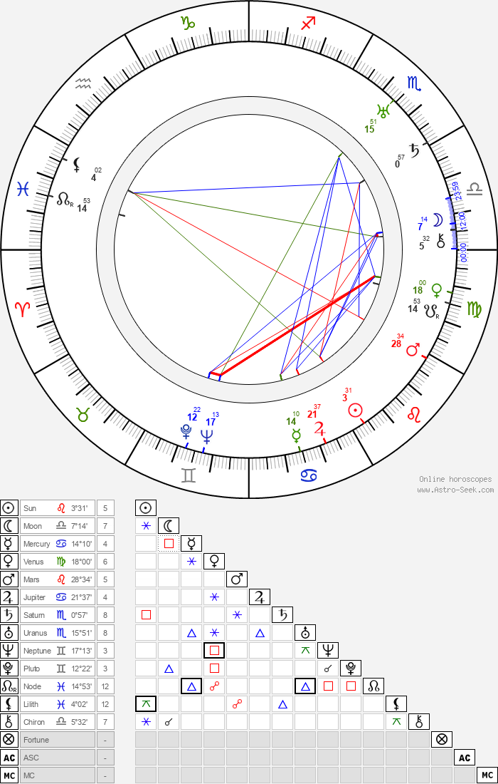 Gracie Allen - Astrology Natal Birth Chart