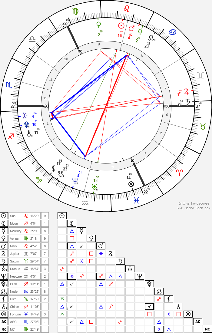 Gracie and Rosie Attard - Astrology Natal Birth Chart