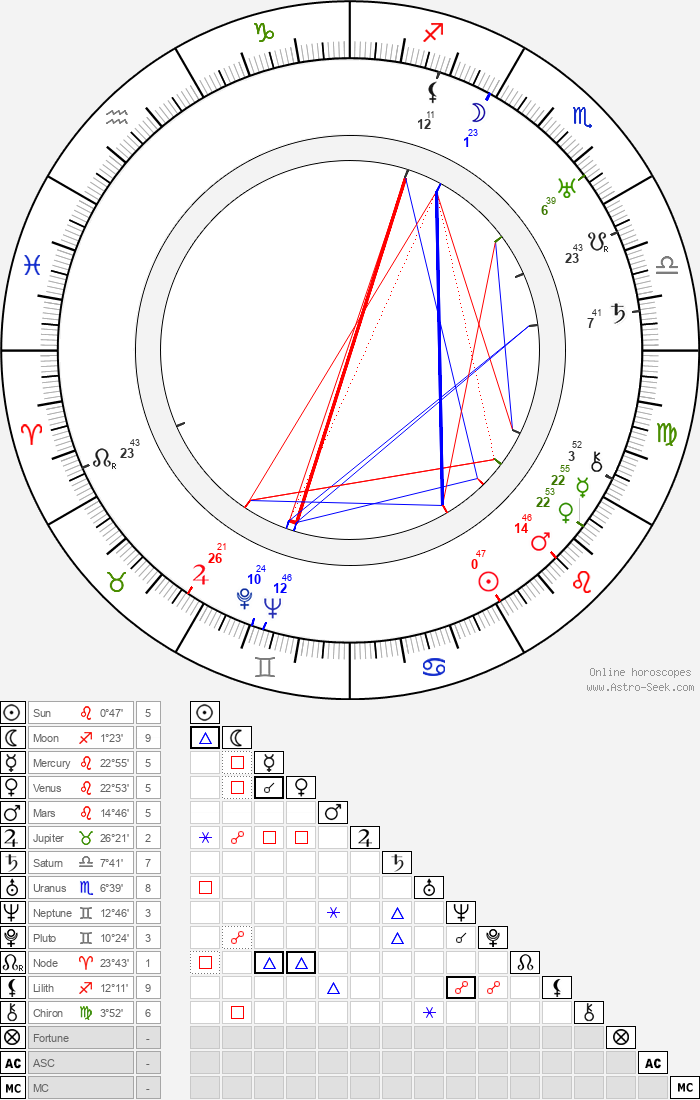 Gregori Chmara - Astrology Natal Birth Chart