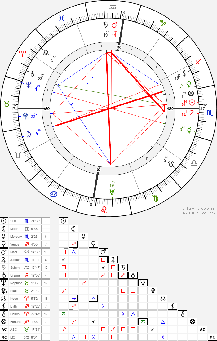 Gregorio del Pilar - Astrology Natal Birth Chart