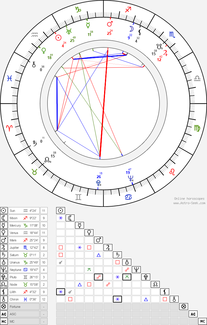 Greta Kukkonen - Astrology Natal Birth Chart