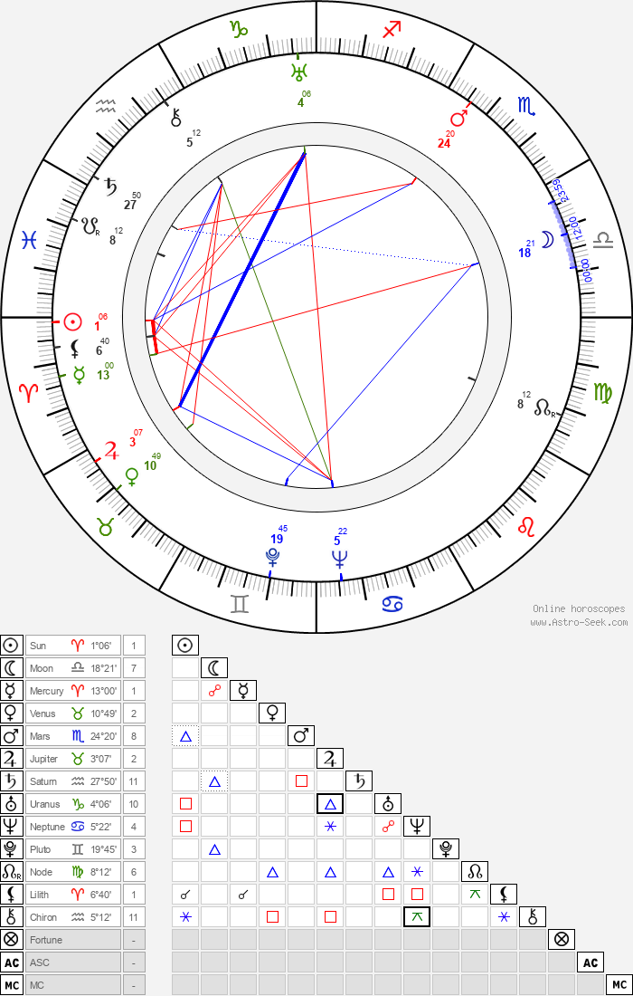 Grigori Kozintsev - Astrology Natal Birth Chart