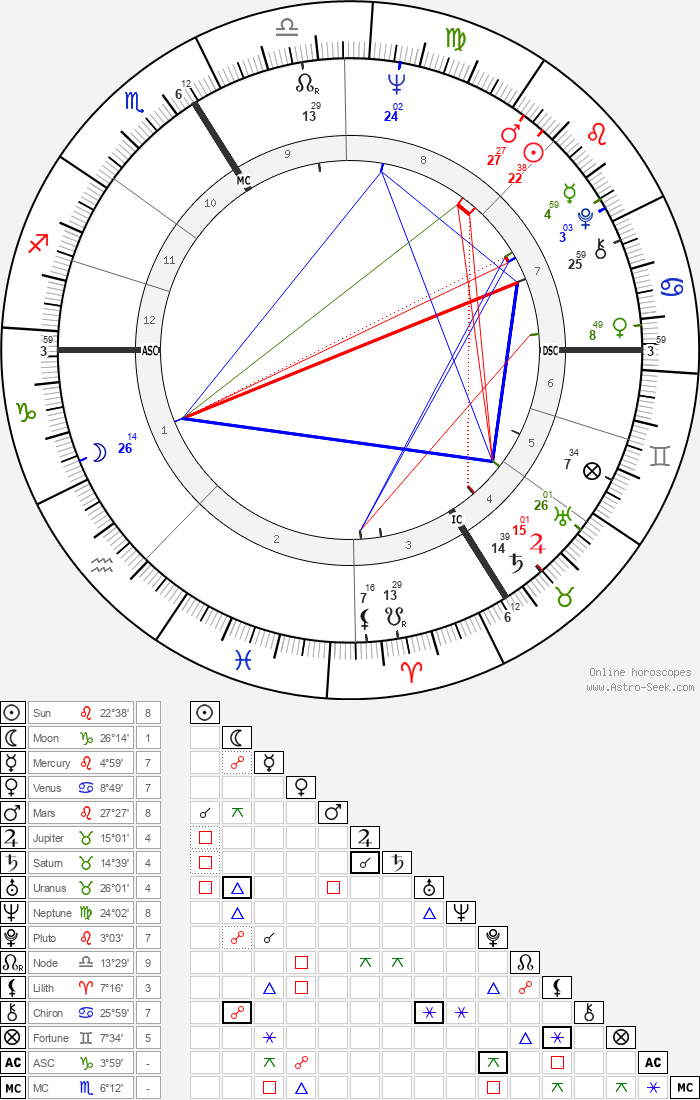 Gudrun Ensslin - Astrology Natal Birth Chart