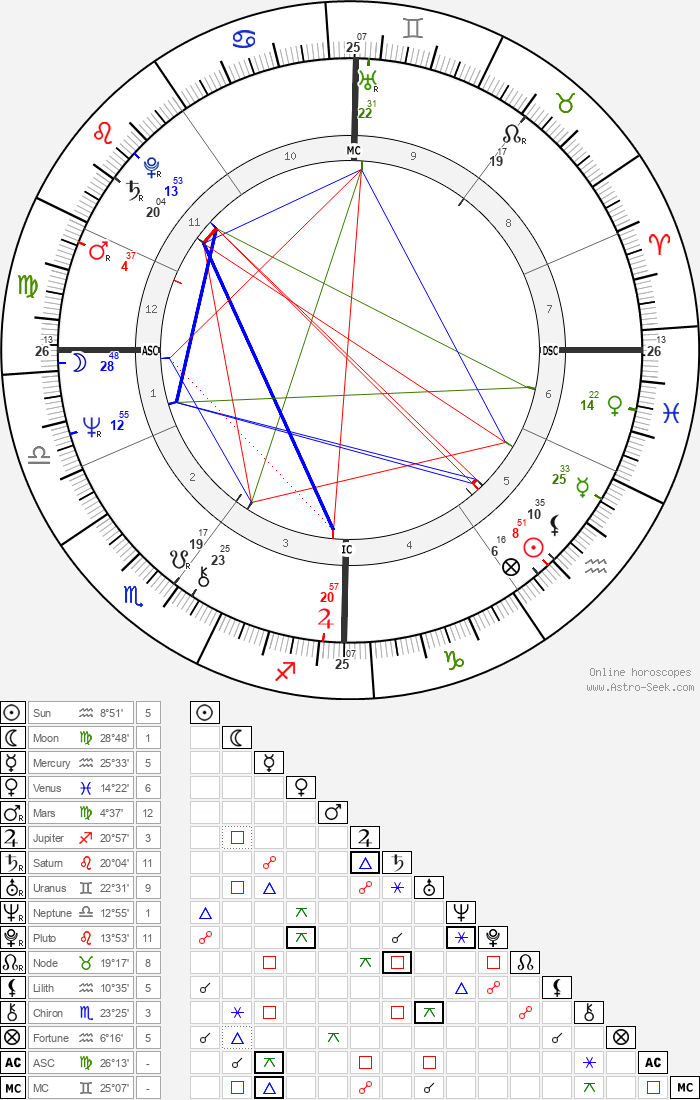 Guido Knopp - Astrology Natal Birth Chart