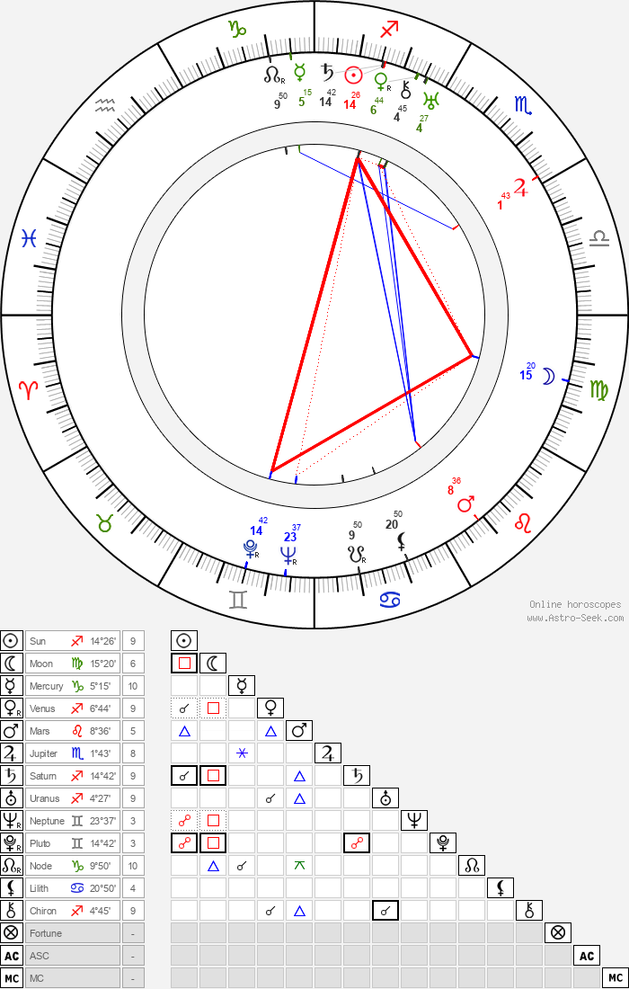Gunnar Karl Myrdal - Astrology Natal Birth Chart
