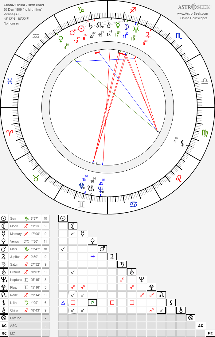 Gustav Diessl - Astrology Natal Birth Chart
