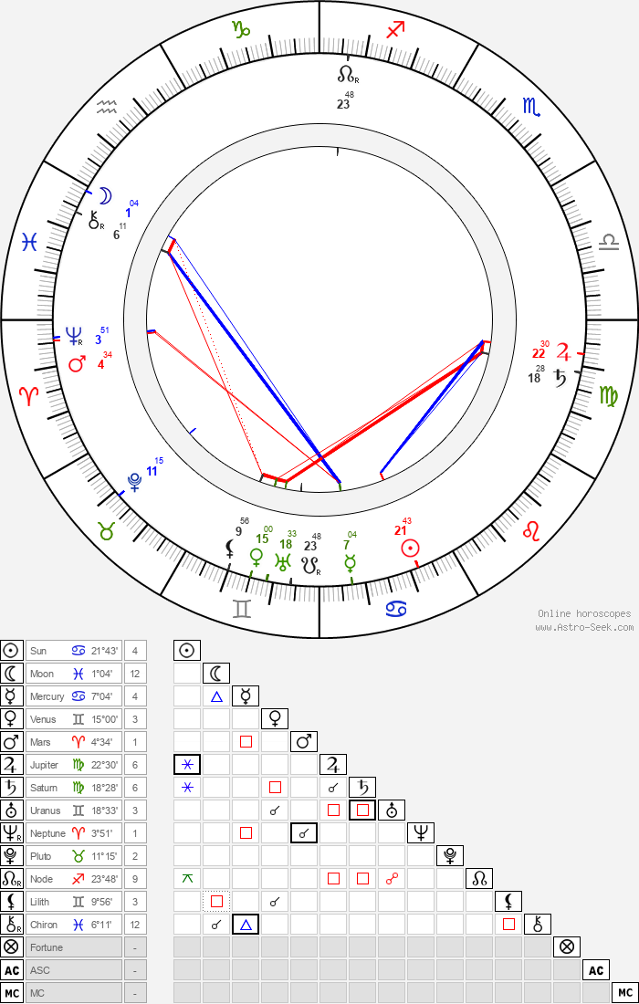 Gustav Klimt - Astrology Natal Birth Chart