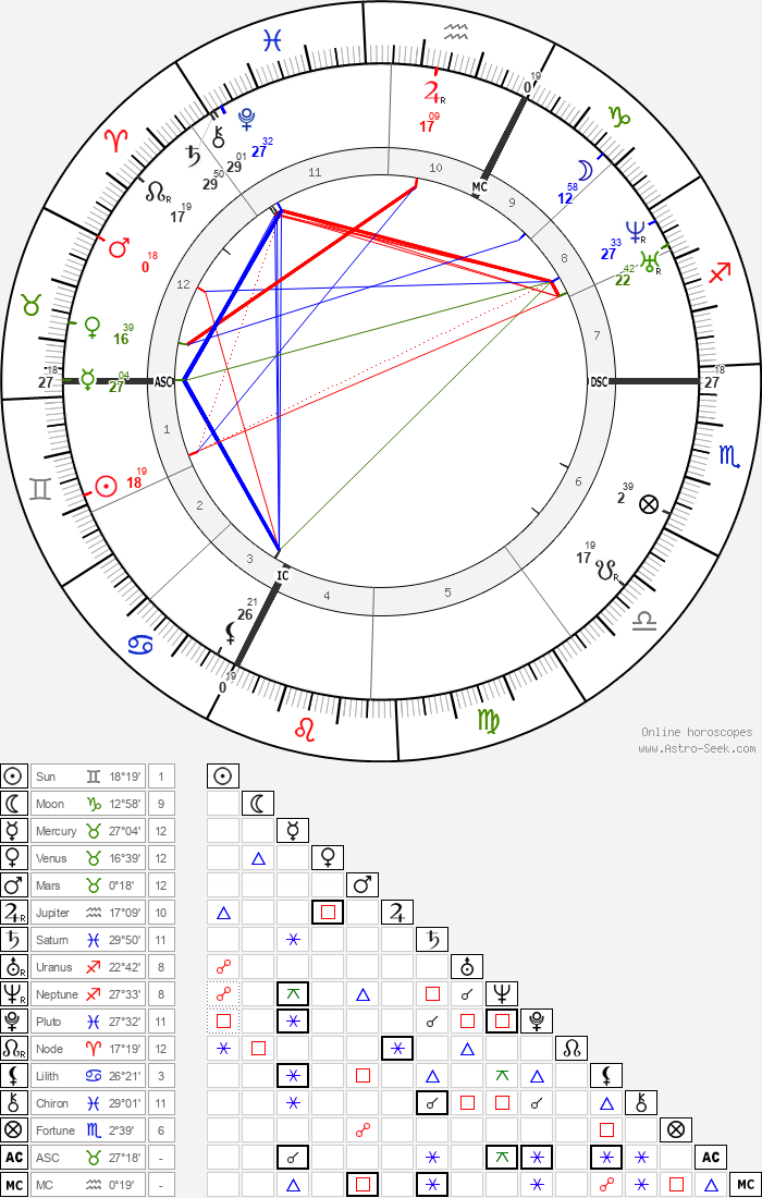 Gustave Courbet - Astrology Natal Birth Chart