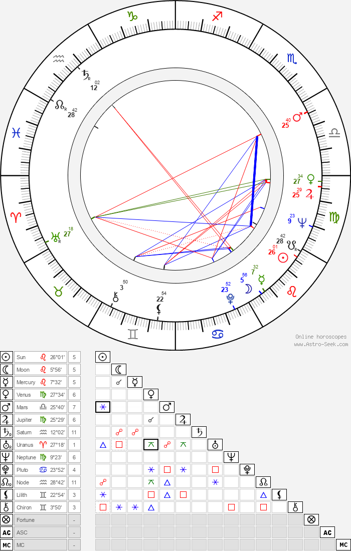 Guy Grosso - Astrology Natal Birth Chart
