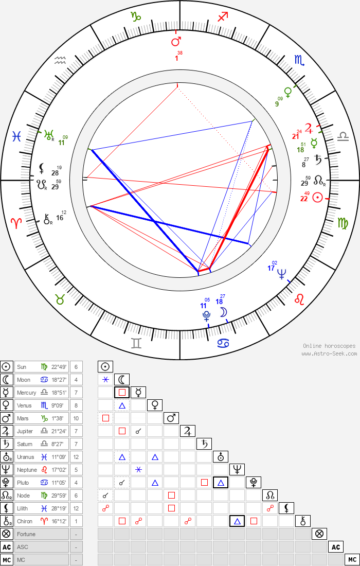 Guy Hamilton - Astrology Natal Birth Chart