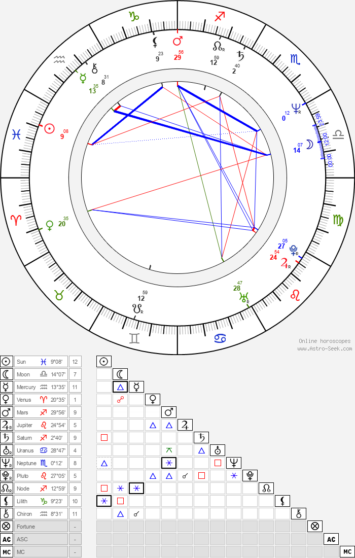 Guy Maddin - Astrology Natal Birth Chart