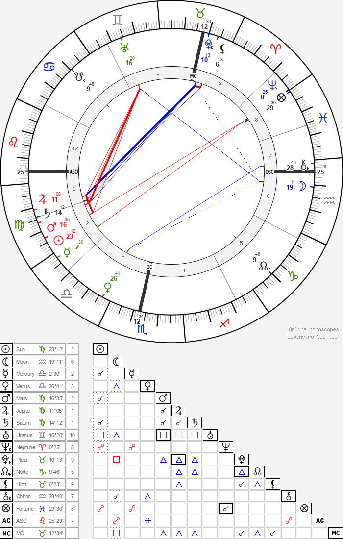H. S. Green - Astrology Natal Birth Chart