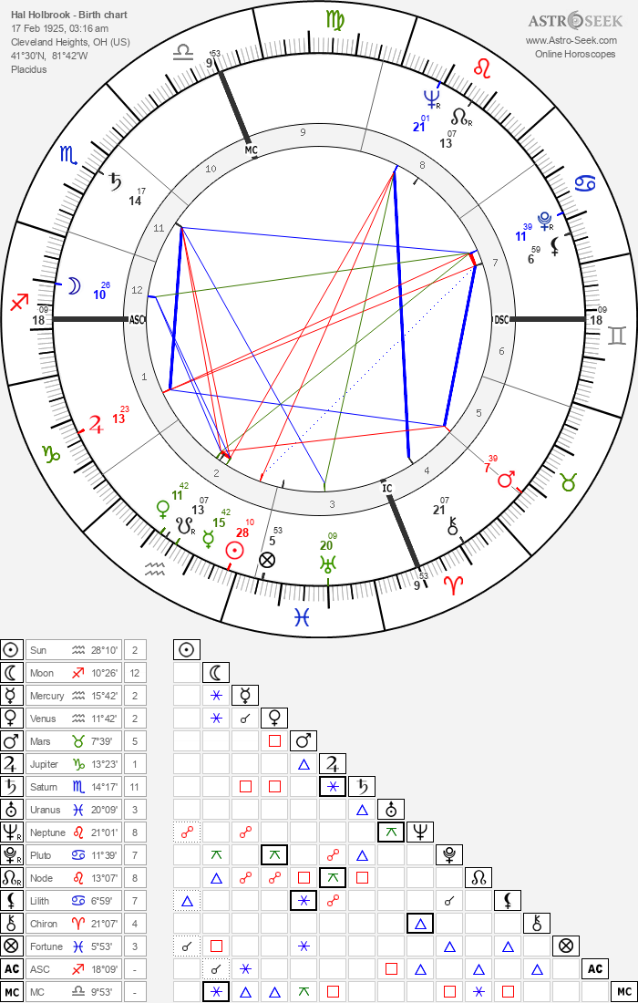Hal Holbrook Birth Chart Horoscope, Date of Birth, Astro