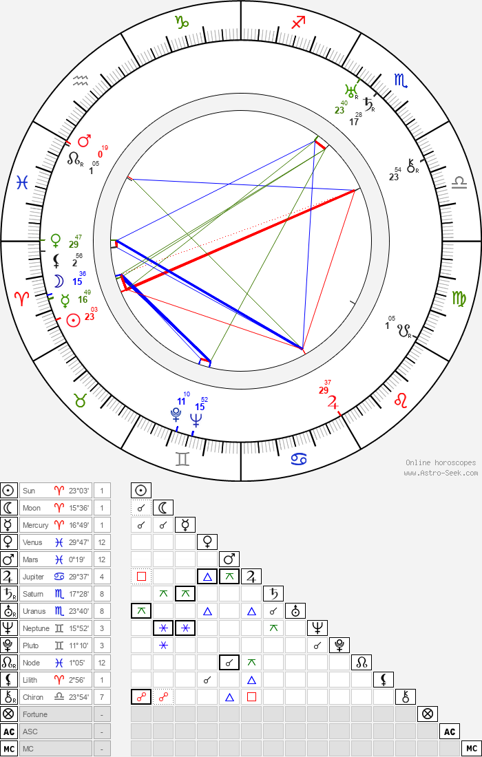 Hal Taggart - Astrology Natal Birth Chart