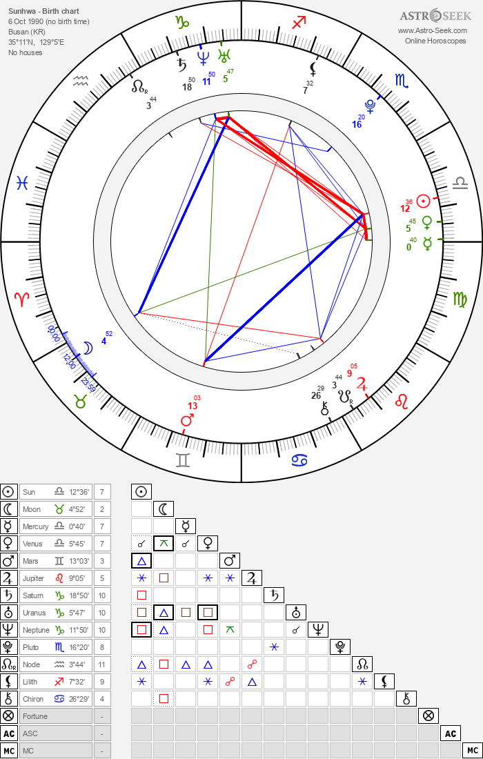 Sunhwa - Astrology Natal Birth Chart