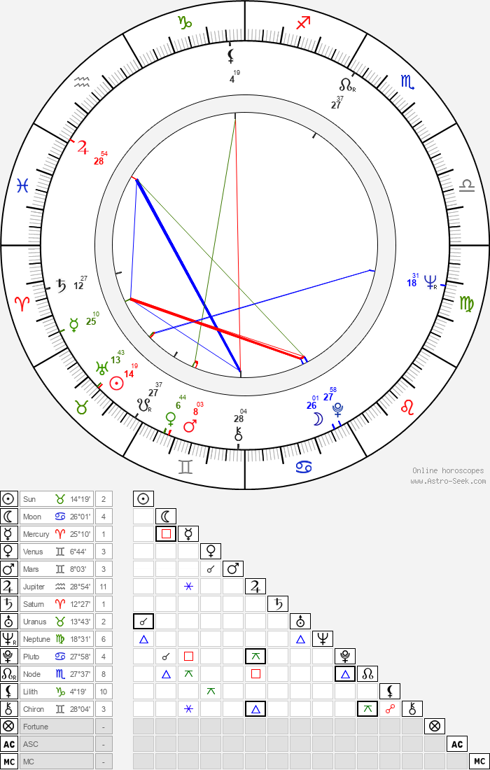 Hana Talpová - Astrology Natal Birth Chart
