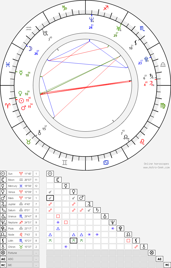 Hannah Spearritt - Astrology Natal Birth Chart
