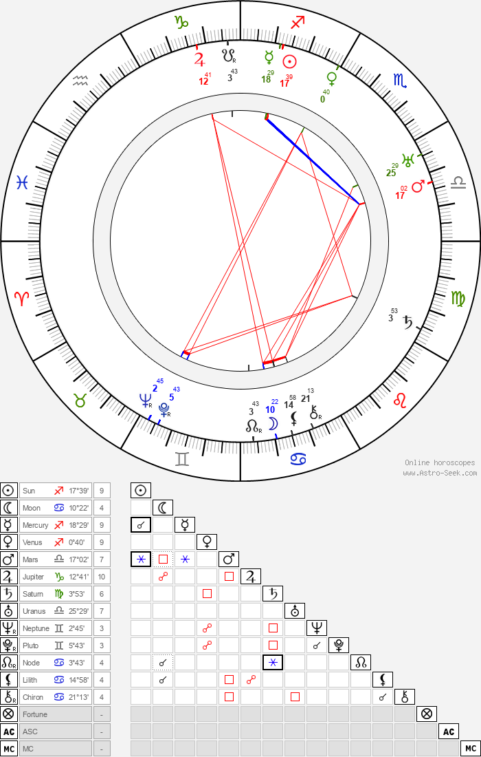 Hannes Kolehmainen - Astrology Natal Birth Chart