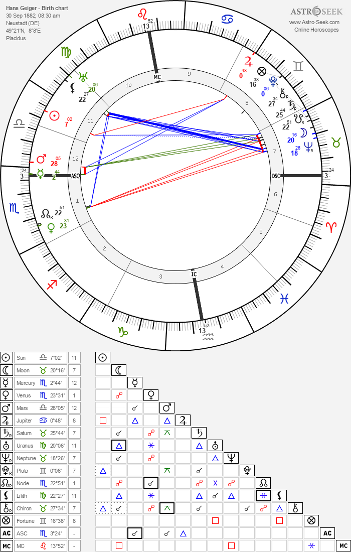 Hans Geiger - Astrology Natal Birth Chart