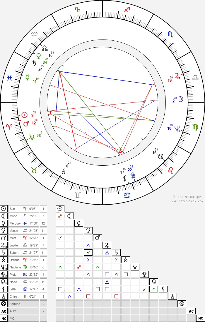 Hans Hollein - Astrology Natal Birth Chart