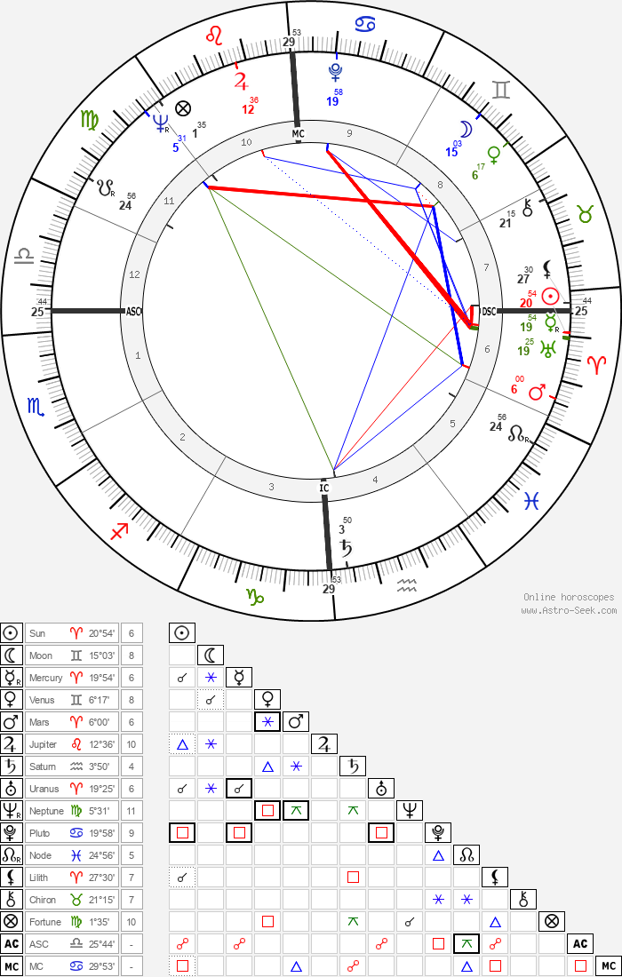 Hari Rhodes - Astrology Natal Birth Chart