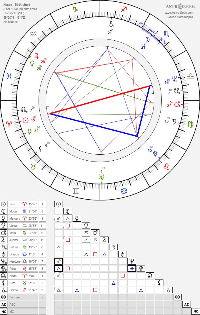 Harpo - Astrology Natal Birth Chart