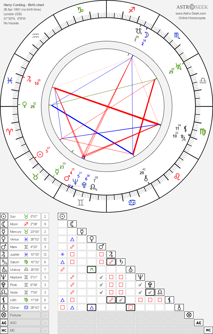 Harry Cording - Astrology Natal Birth Chart