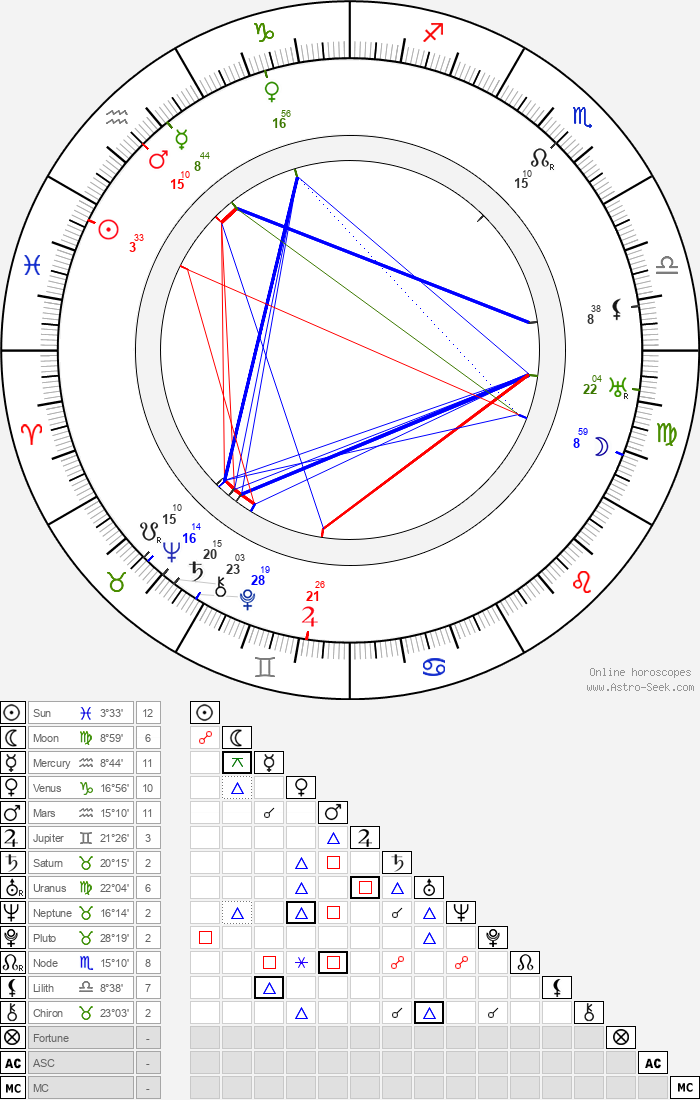 Harry Depp - Astrology Natal Birth Chart
