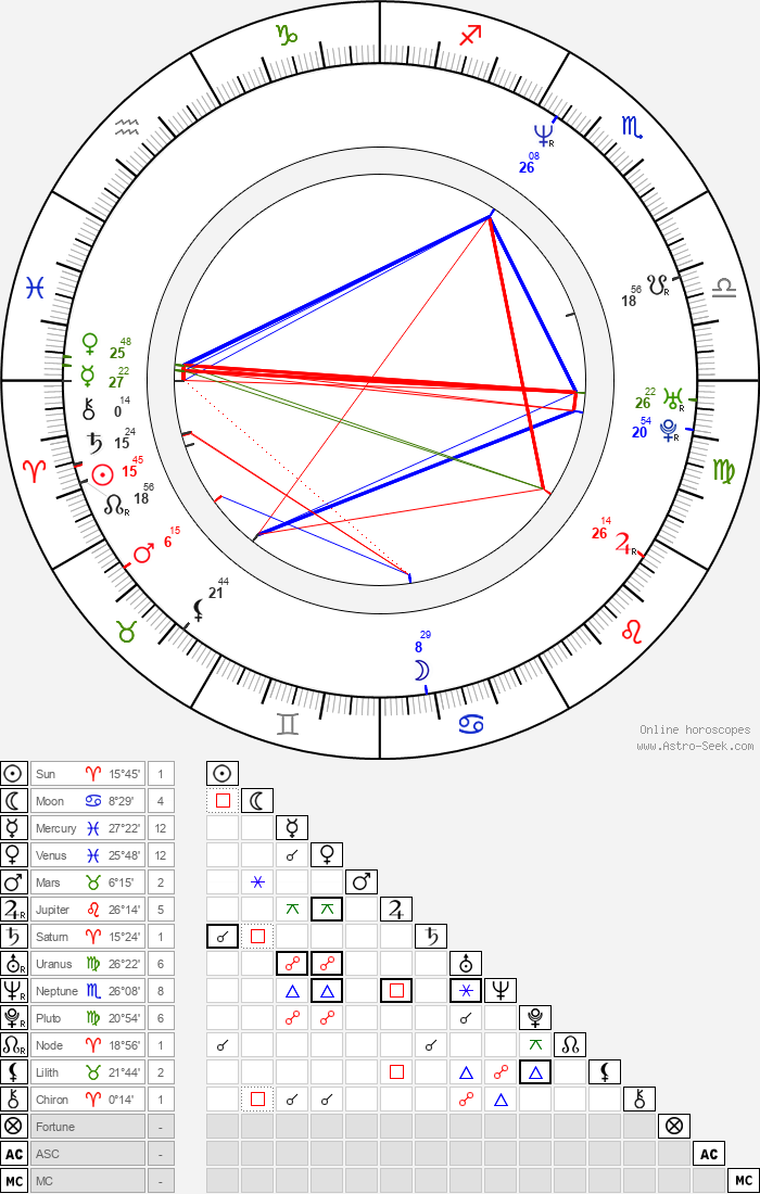 Harry Elfont - Astrology Natal Birth Chart