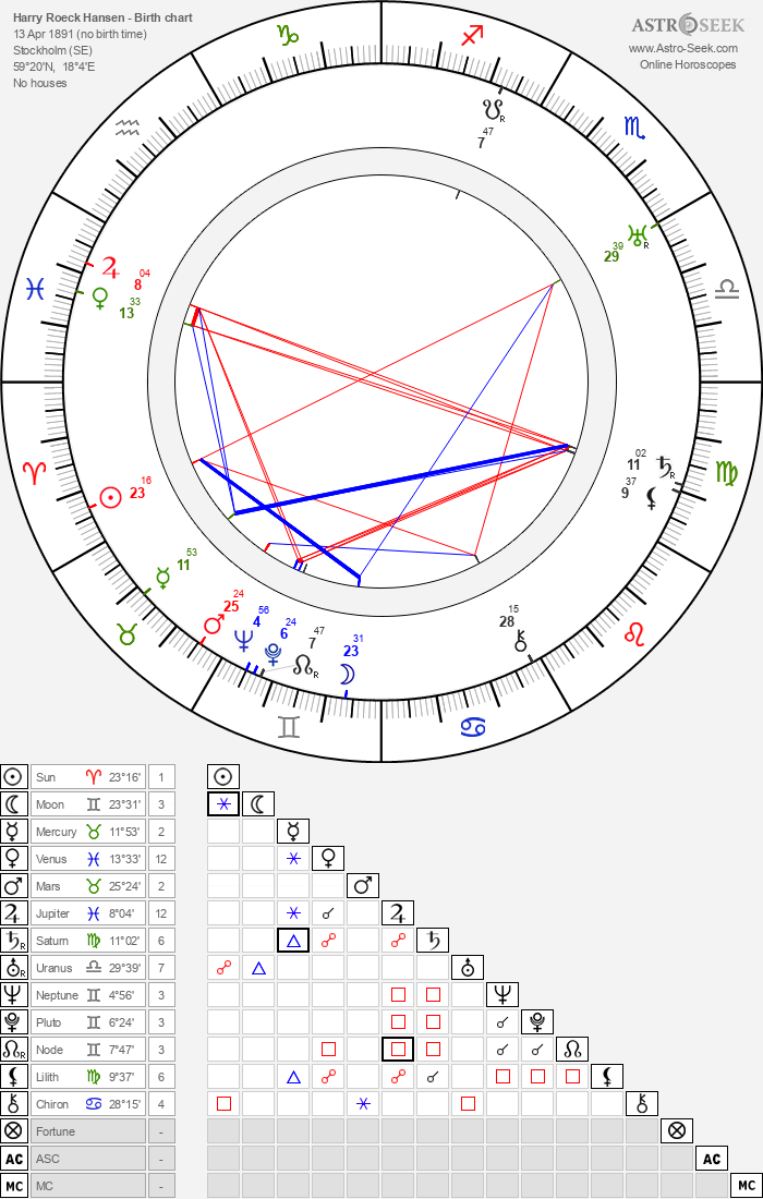 Harry Roeck Hansen - Astrology Natal Birth Chart