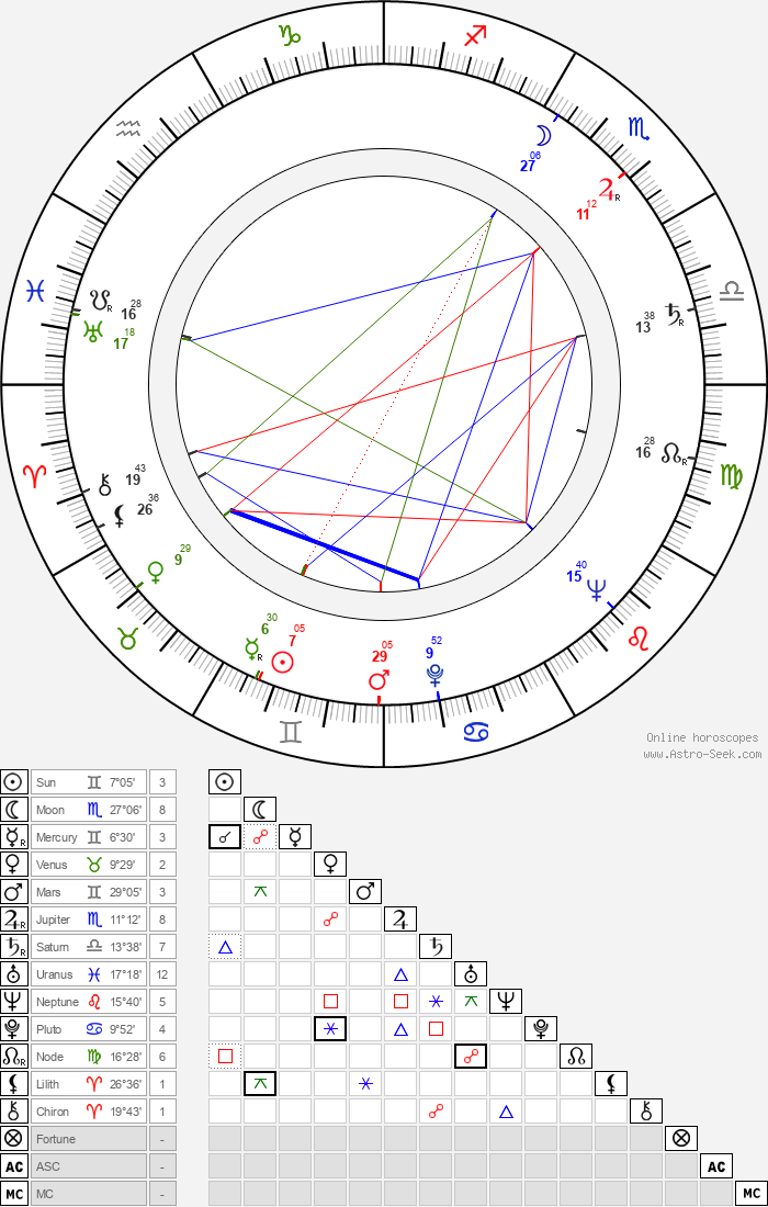 Harry Smith - Astrology Natal Birth Chart
