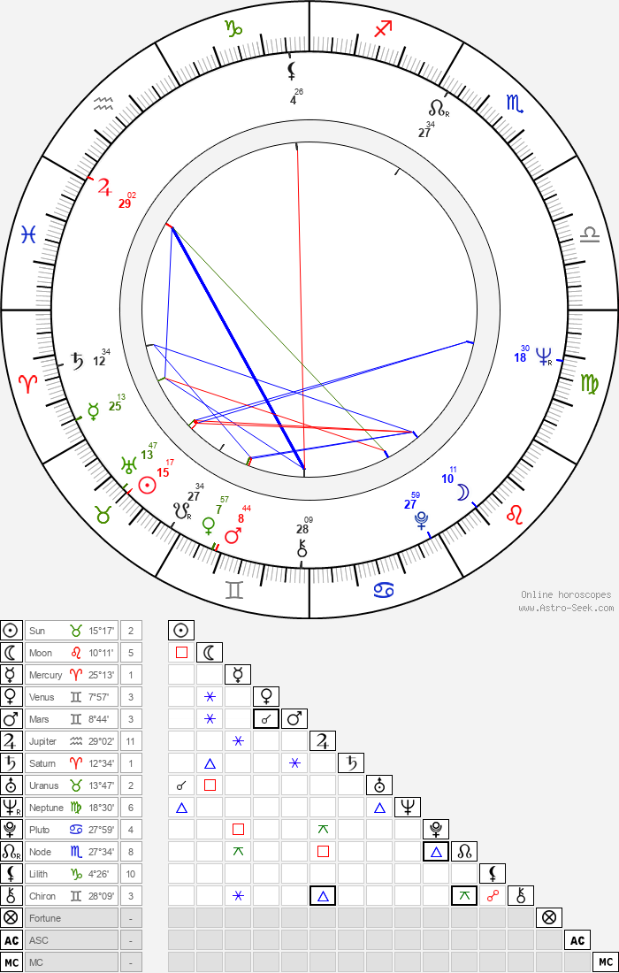 Hartmut Becker - Astrology Natal Birth Chart