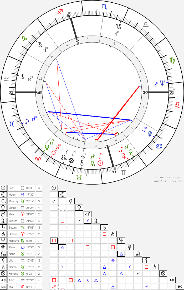 Harvey Milk - Astrology Natal Birth Chart