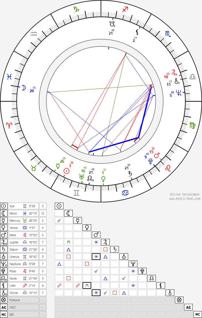 Haydée Politoff - Astrology Natal Birth Chart