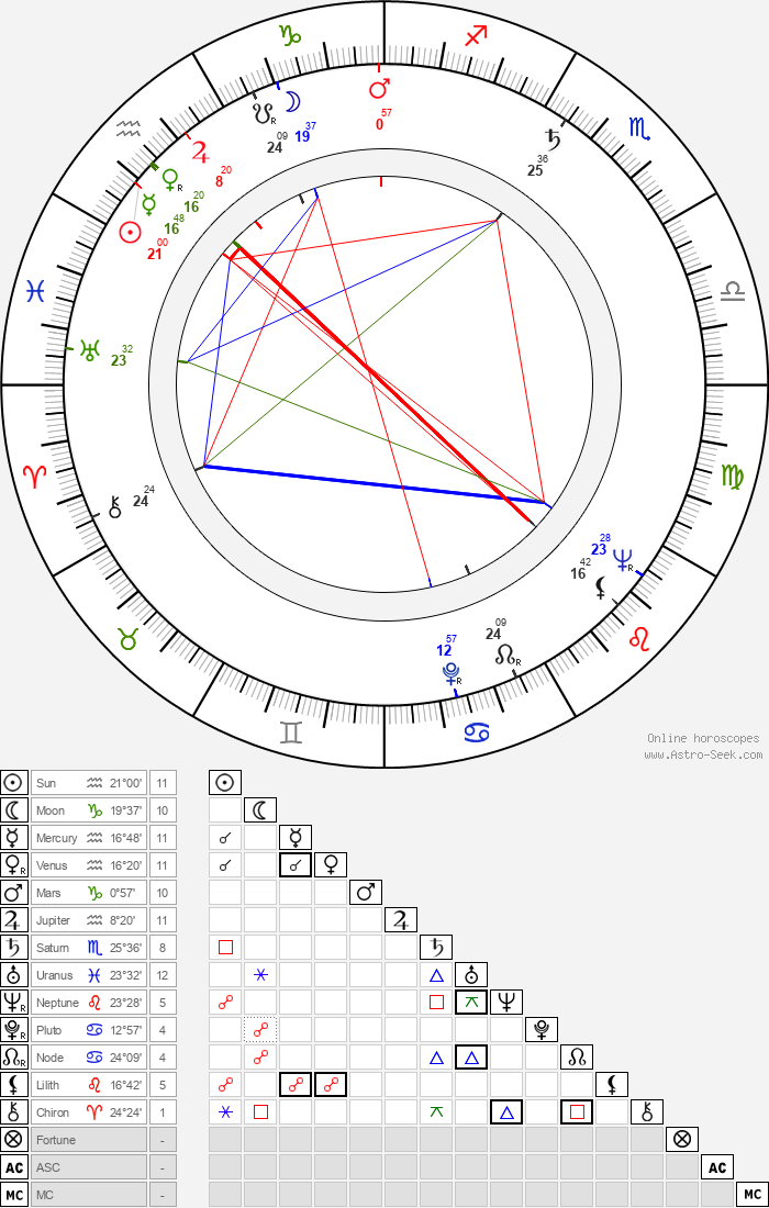 Hazel Court - Astrology Natal Birth Chart