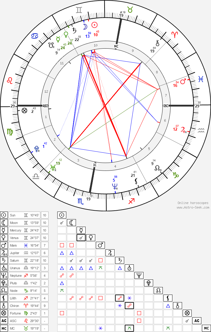 Heidi Klum - Astrology Natal Birth Chart