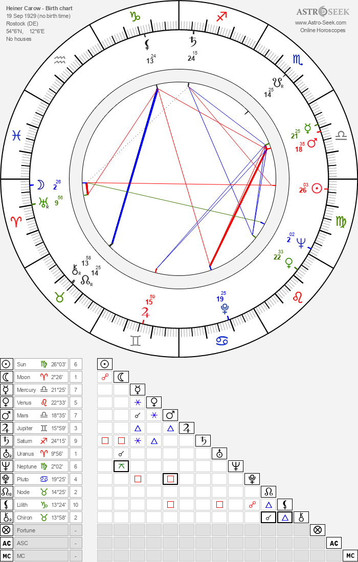 Heiner Carow - Astrology Natal Birth Chart