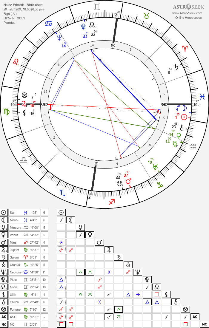 Heinz Erhardt - Astrology Natal Birth Chart