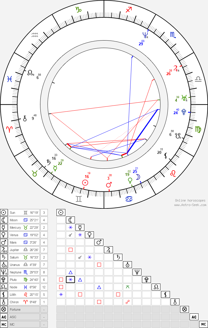 Helen Baxendale - Astrology Natal Birth Chart