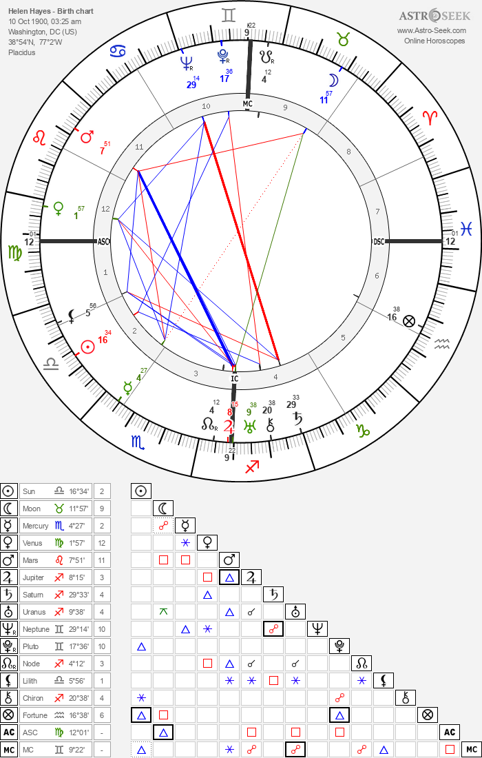 Helen Hayes - Astrology Natal Birth Chart