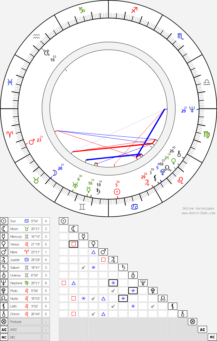 Helena Blehárová - Astrology Natal Birth Chart