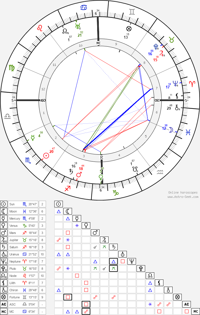 Helene Stöcker - Astrology Natal Birth Chart