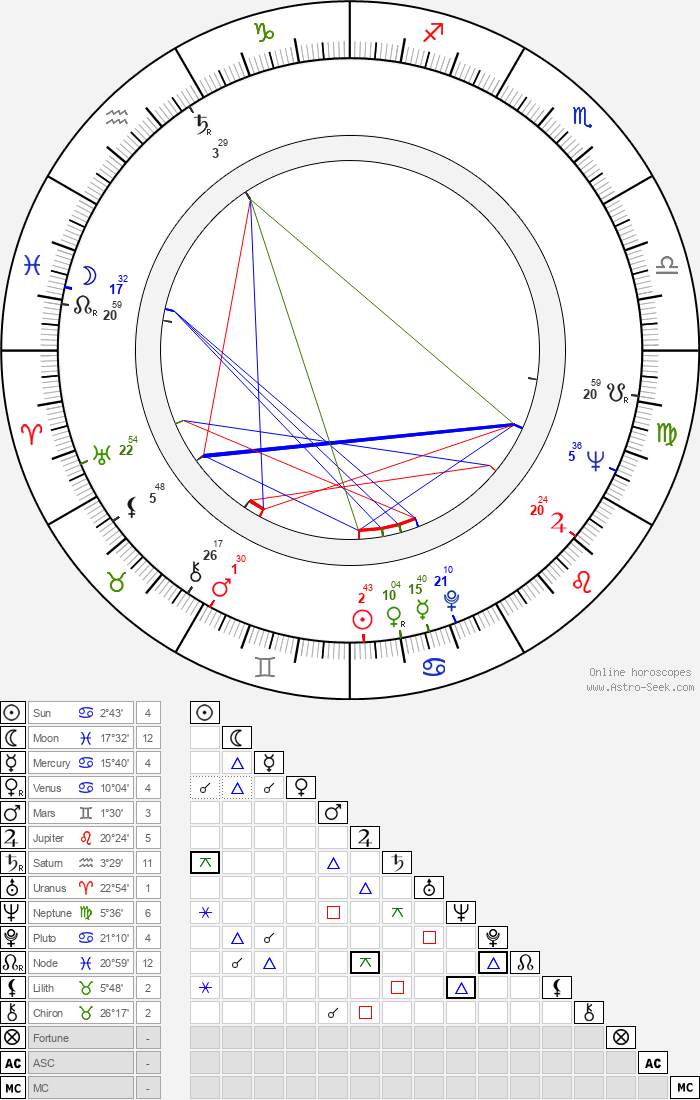 Heli Lääts - Astrology Natal Birth Chart