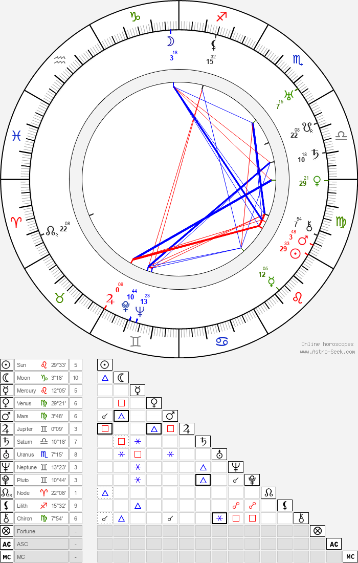 Hemmo Airamo - Astrology Natal Birth Chart
