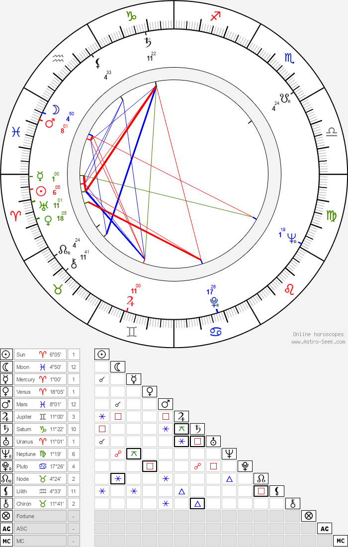 Henri-Jacques Huet - Astrology Natal Birth Chart