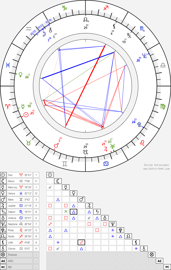 Henri von Luxemburg - Astrology Natal Birth Chart