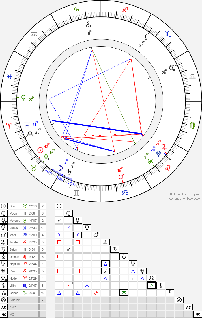 Henry Fielding - Astrology Natal Birth Chart